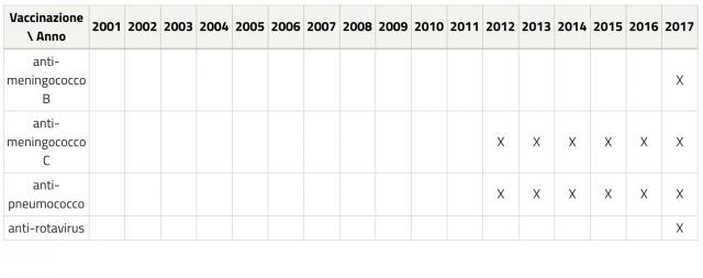Tabella dei vaccini raccomandati per anno di nascita. Fonte: Ministero della salute